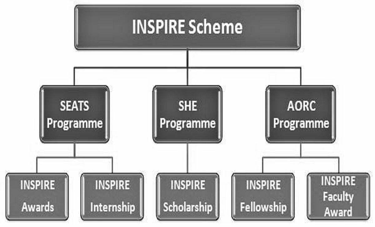 INSPIRE Scholarship Programme